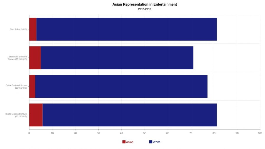 Data compiled by the University of California, Los Angeles, shows the racial disparity between white and Asian representation in entertainment.