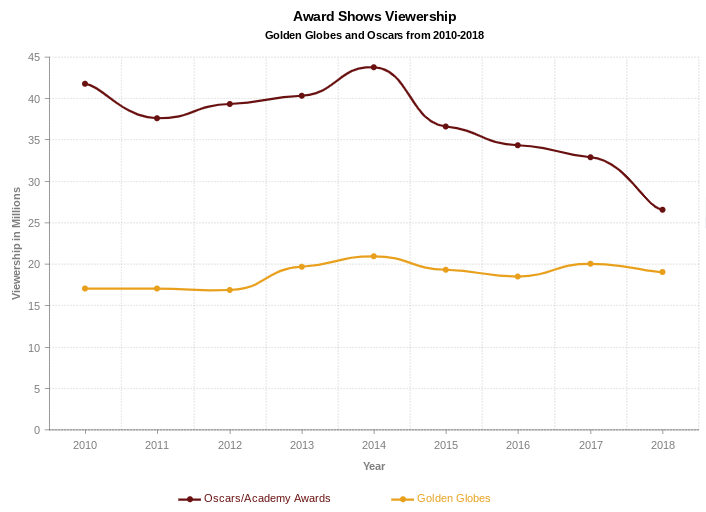 Data compiled from Statistica shows the fluctuation in award show viewership from 2010 to 2018.