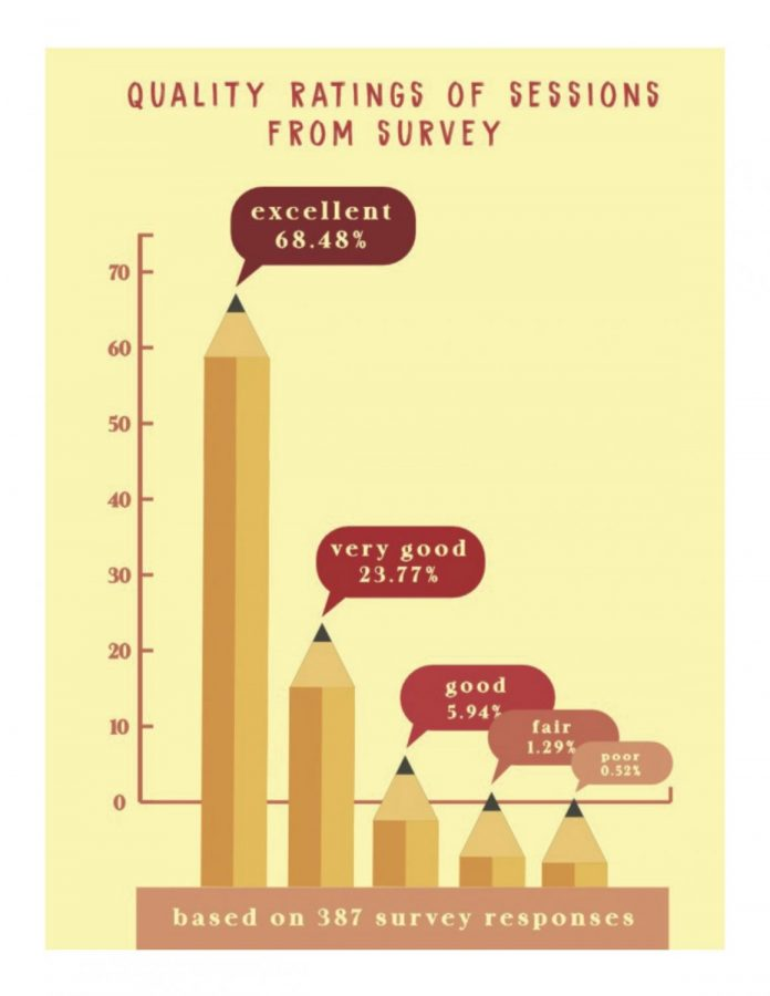 Based on 347 surveys completed by students who visited the center, over 68% found services in the center to be 'excellent' and less than 1% gave them a 'poor' rating. Source: Kelly Johnson, LT Writing Center Tutor
