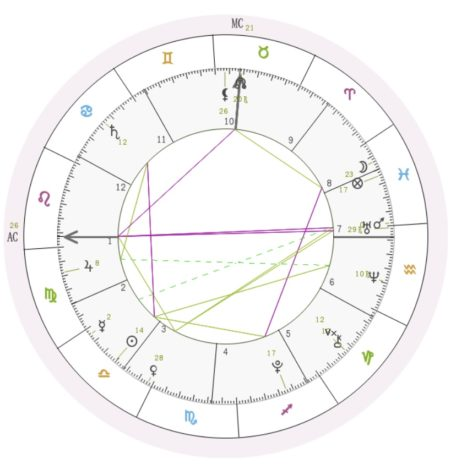 Isabel Veleta's natal chart shows her the planets' positions at her time of birth. The placements and their meanings give Veleta an insight into different aspects of her personality and behaviors (Photo courtesy of Isabel Veleta)